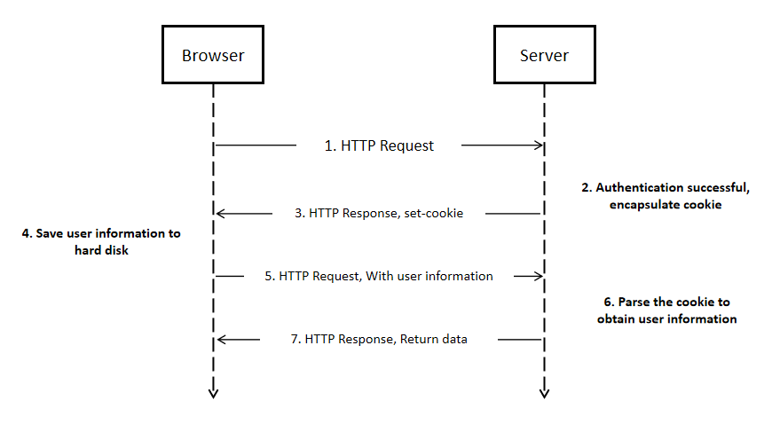 how cookie works