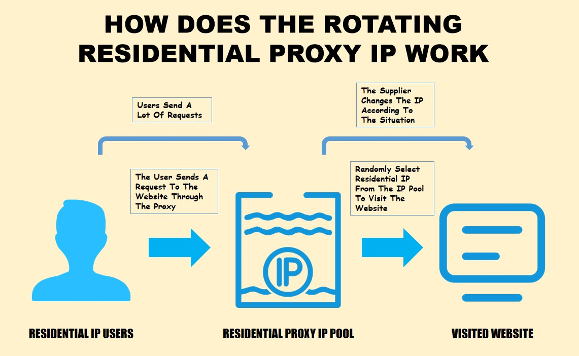 how does the rotating residential proxy ip work
