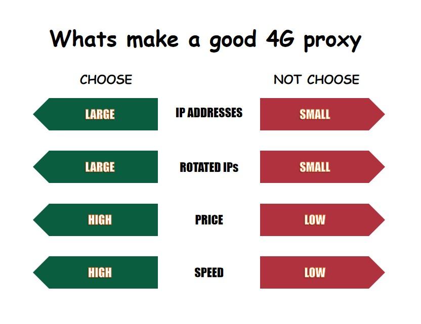 whats make a good 4g proxy
